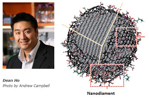 Nanodiamenty w terapii nowotworowej